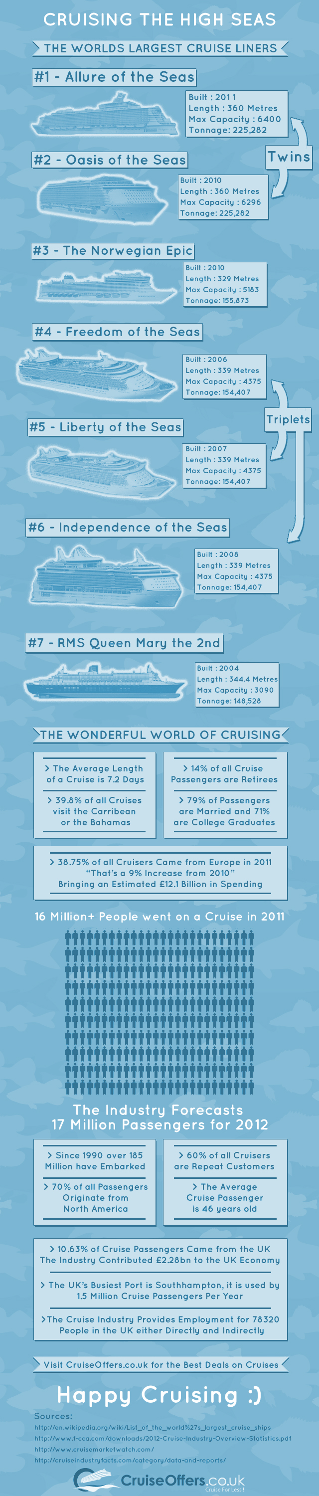 Cruise Industry Infographic 2012