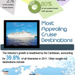 Infographic: Cruise Holiday Facts & Figures