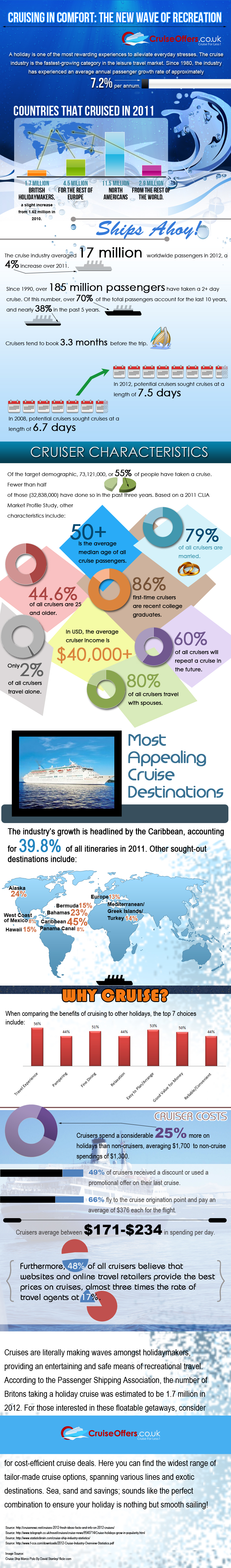 infographic - how big is the cruise industry?